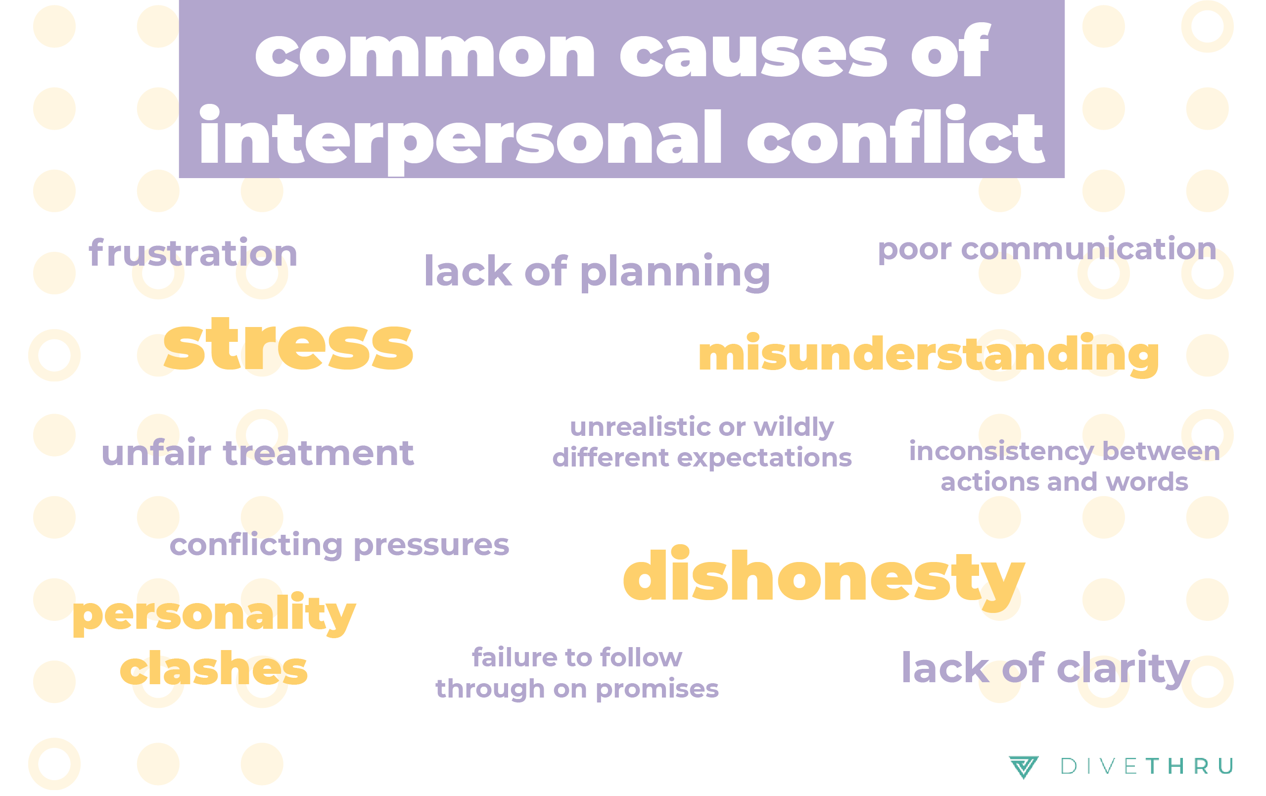 common causes of interpersonal conflict: lack of planning, dishonesty, stress, misunderstanding, unfair treatment, frustration, poor communication, conflicting pressures, failure to follow through on promises, lack of clarity, inconsistency between actions and words