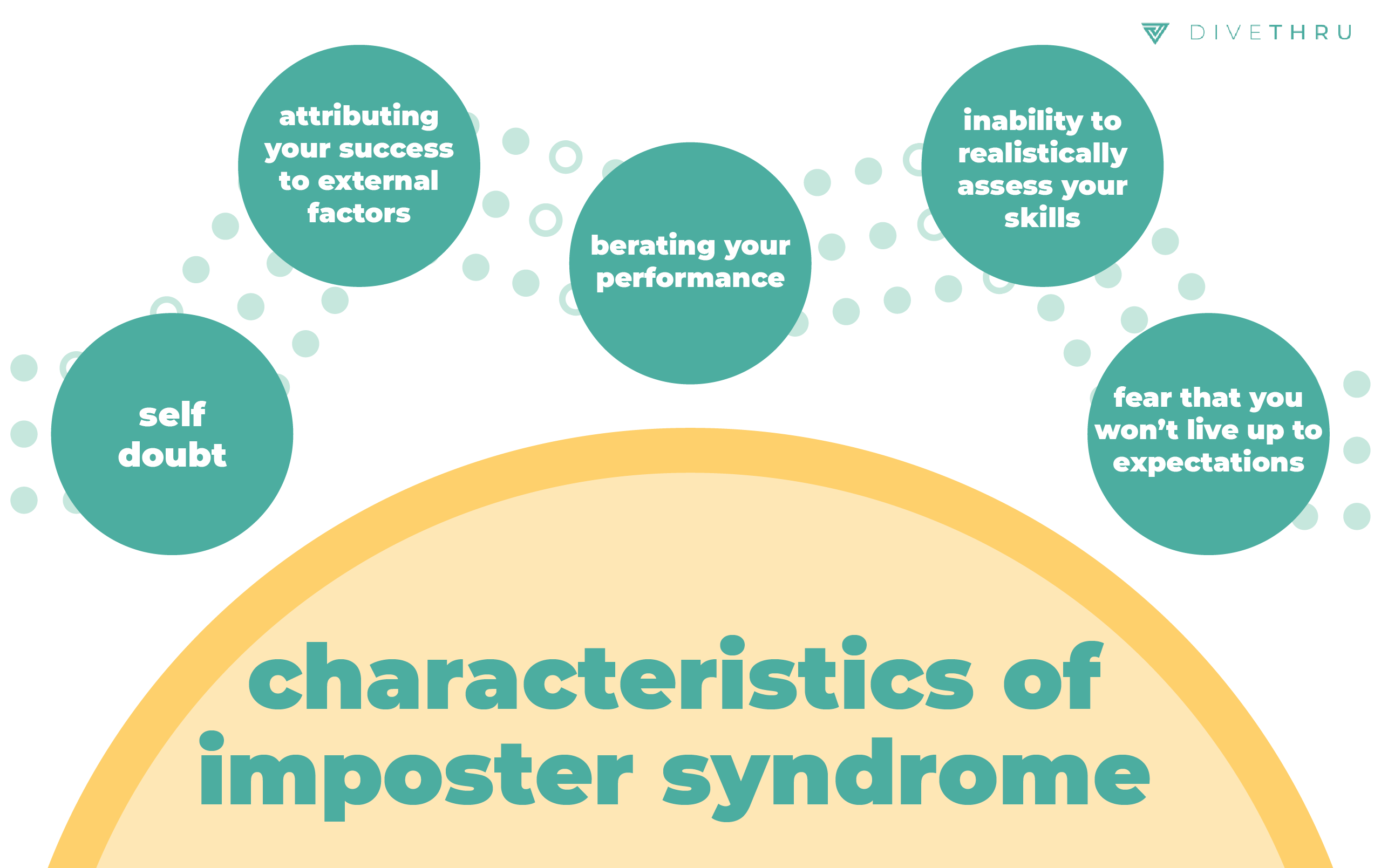 characteristics of imposter syndrome include self doubt, attributing your success to external factors, berating your own performance, an inability to realistically assess your skills, and fear that you won't live up to expectations